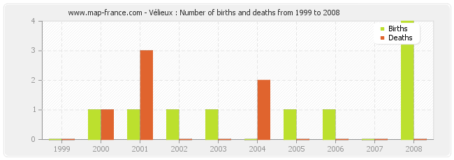 Vélieux : Number of births and deaths from 1999 to 2008