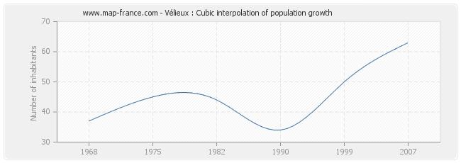Vélieux : Cubic interpolation of population growth