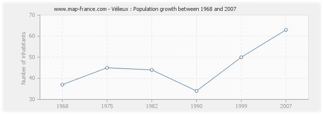 Population Vélieux