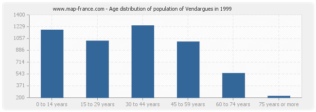 Age distribution of population of Vendargues in 1999