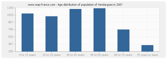 Age distribution of population of Vendargues in 2007