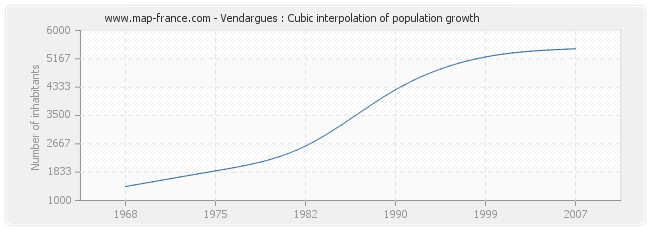 Vendargues : Cubic interpolation of population growth