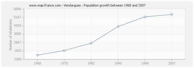 Population Vendargues