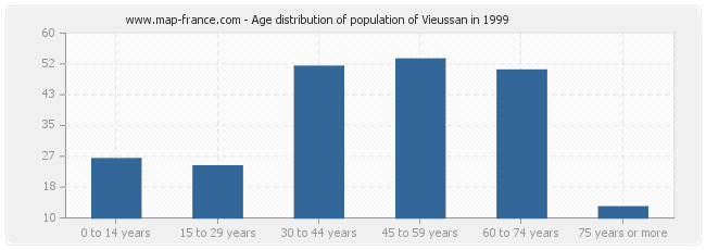 Age distribution of population of Vieussan in 1999