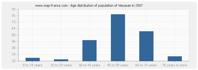 Age distribution of population of Vieussan in 2007