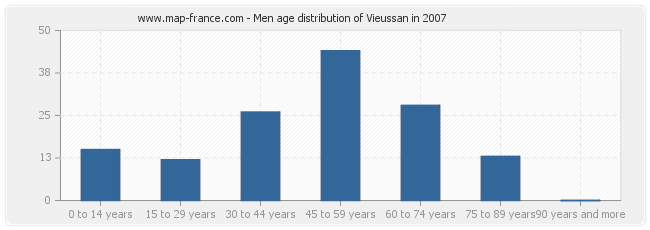 Men age distribution of Vieussan in 2007
