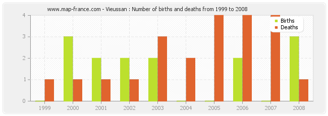 Vieussan : Number of births and deaths from 1999 to 2008