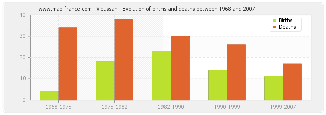 Vieussan : Evolution of births and deaths between 1968 and 2007