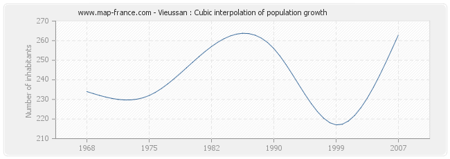 Vieussan : Cubic interpolation of population growth