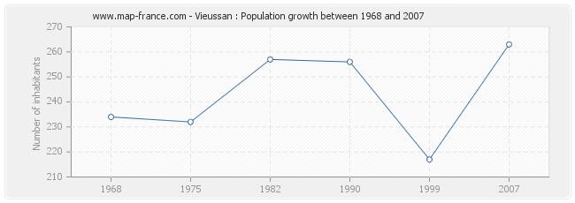 Population Vieussan