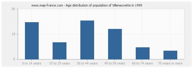 Age distribution of population of Villeneuvette in 1999