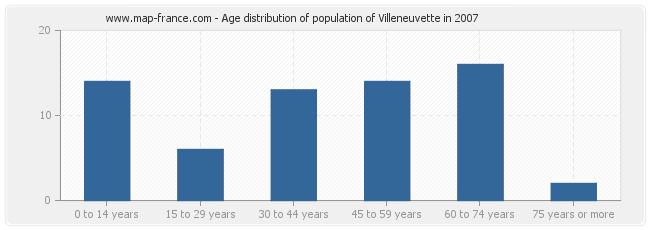 Age distribution of population of Villeneuvette in 2007