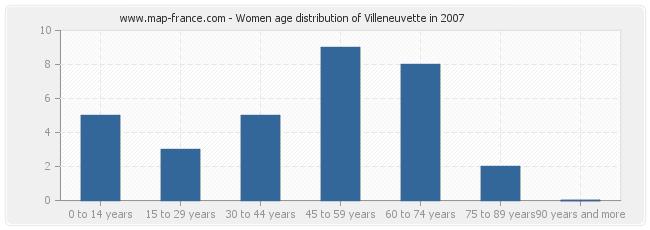 Women age distribution of Villeneuvette in 2007