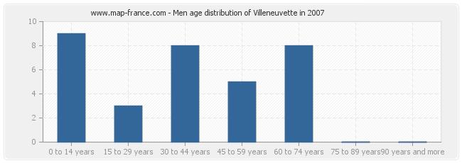 Men age distribution of Villeneuvette in 2007