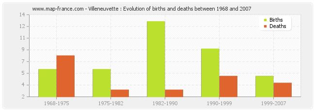 Villeneuvette : Evolution of births and deaths between 1968 and 2007