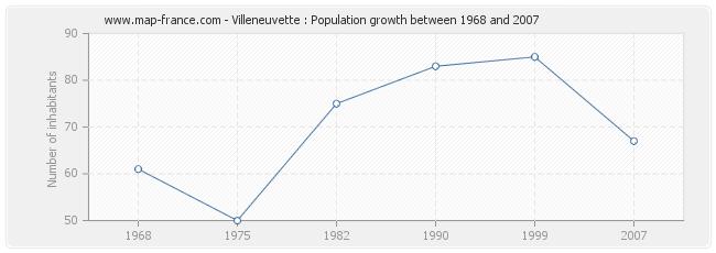 Population Villeneuvette