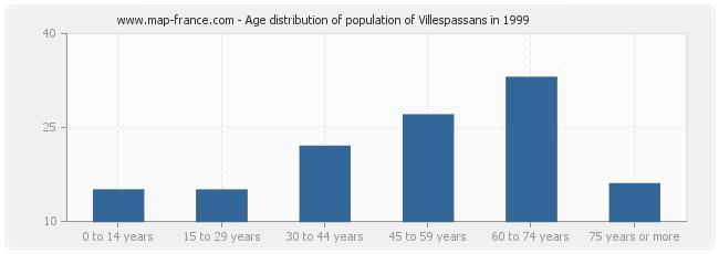 Age distribution of population of Villespassans in 1999