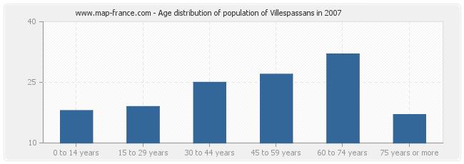Age distribution of population of Villespassans in 2007