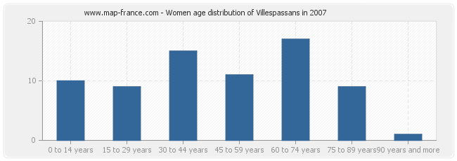 Women age distribution of Villespassans in 2007