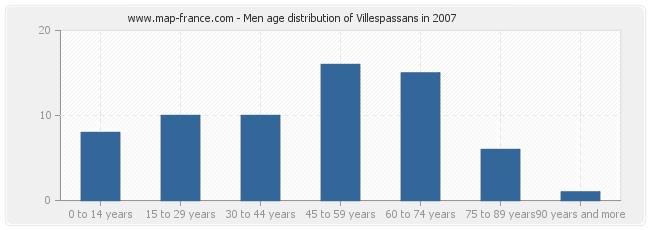 Men age distribution of Villespassans in 2007