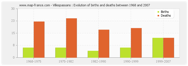Villespassans : Evolution of births and deaths between 1968 and 2007