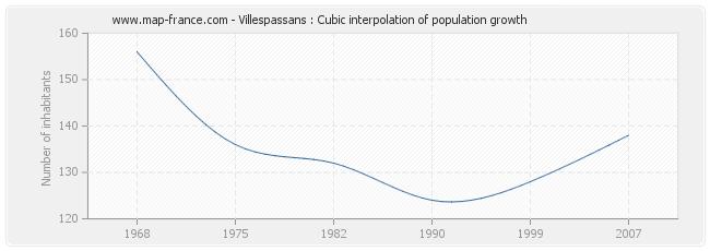 Villespassans : Cubic interpolation of population growth
