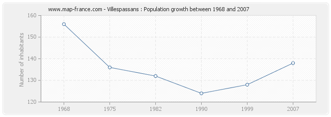 Population Villespassans