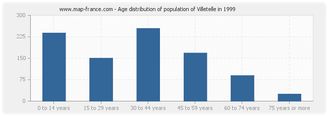 Age distribution of population of Villetelle in 1999
