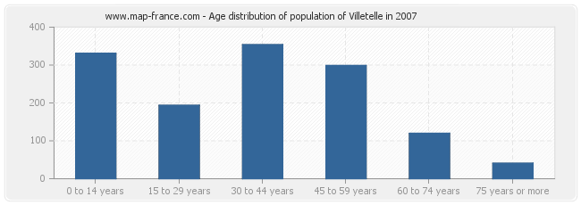 Age distribution of population of Villetelle in 2007