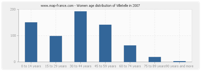 Women age distribution of Villetelle in 2007