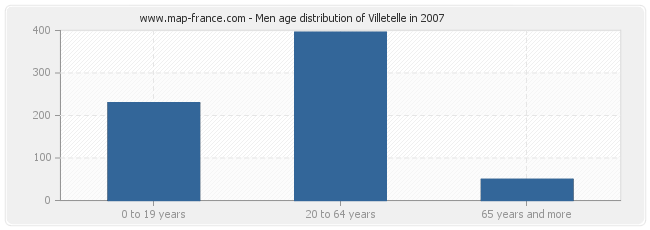 Men age distribution of Villetelle in 2007
