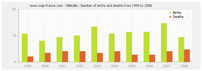 Villetelle : Number of births and deaths from 1999 to 2008