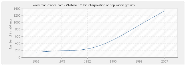 Villetelle : Cubic interpolation of population growth