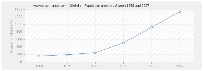 Population Villetelle