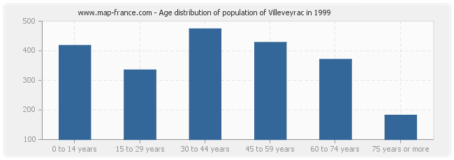 Age distribution of population of Villeveyrac in 1999