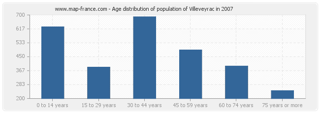 Age distribution of population of Villeveyrac in 2007