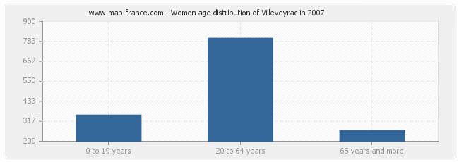 Women age distribution of Villeveyrac in 2007