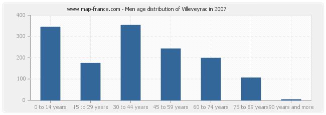 Men age distribution of Villeveyrac in 2007