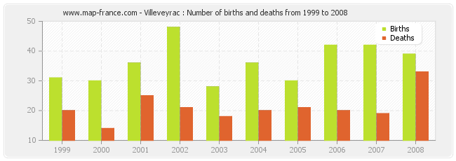Villeveyrac : Number of births and deaths from 1999 to 2008