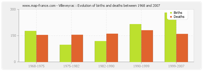 Villeveyrac : Evolution of births and deaths between 1968 and 2007