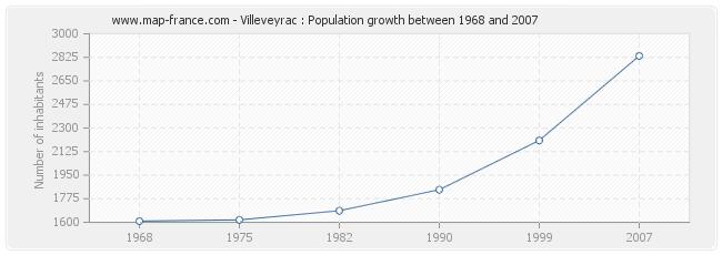 Population Villeveyrac