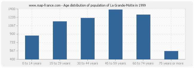 Age distribution of population of La Grande-Motte in 1999