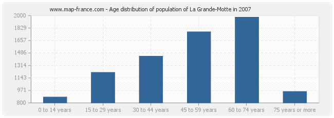 Age distribution of population of La Grande-Motte in 2007