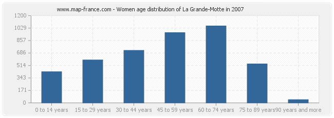 Women age distribution of La Grande-Motte in 2007