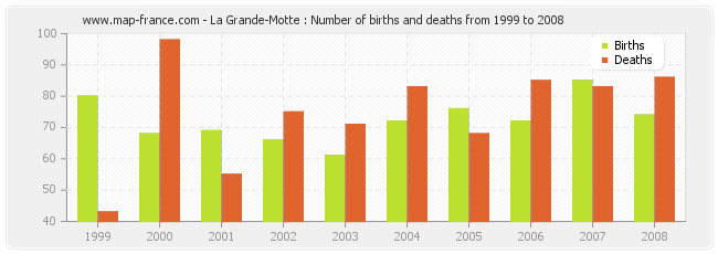 La Grande-Motte : Number of births and deaths from 1999 to 2008