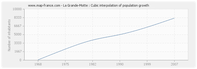 La Grande-Motte : Cubic interpolation of population growth