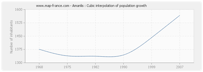 Amanlis : Cubic interpolation of population growth