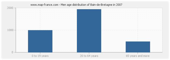Men age distribution of Bain-de-Bretagne in 2007