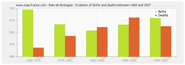 Bain-de-Bretagne : Evolution of births and deaths between 1968 and 2007
