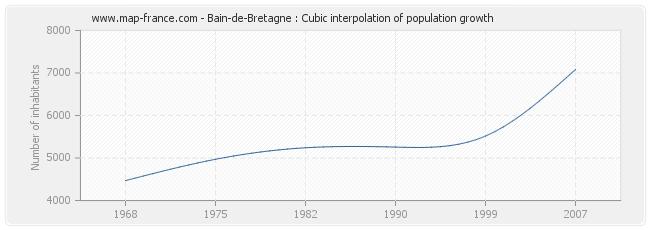 Bain-de-Bretagne : Cubic interpolation of population growth